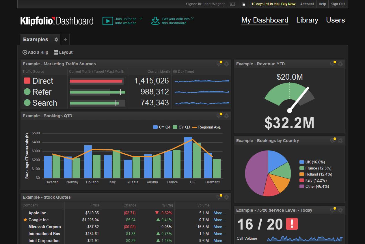 online marketing trends voorbeeld van een dashboard