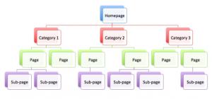 voorbeeld interne link structuur van website