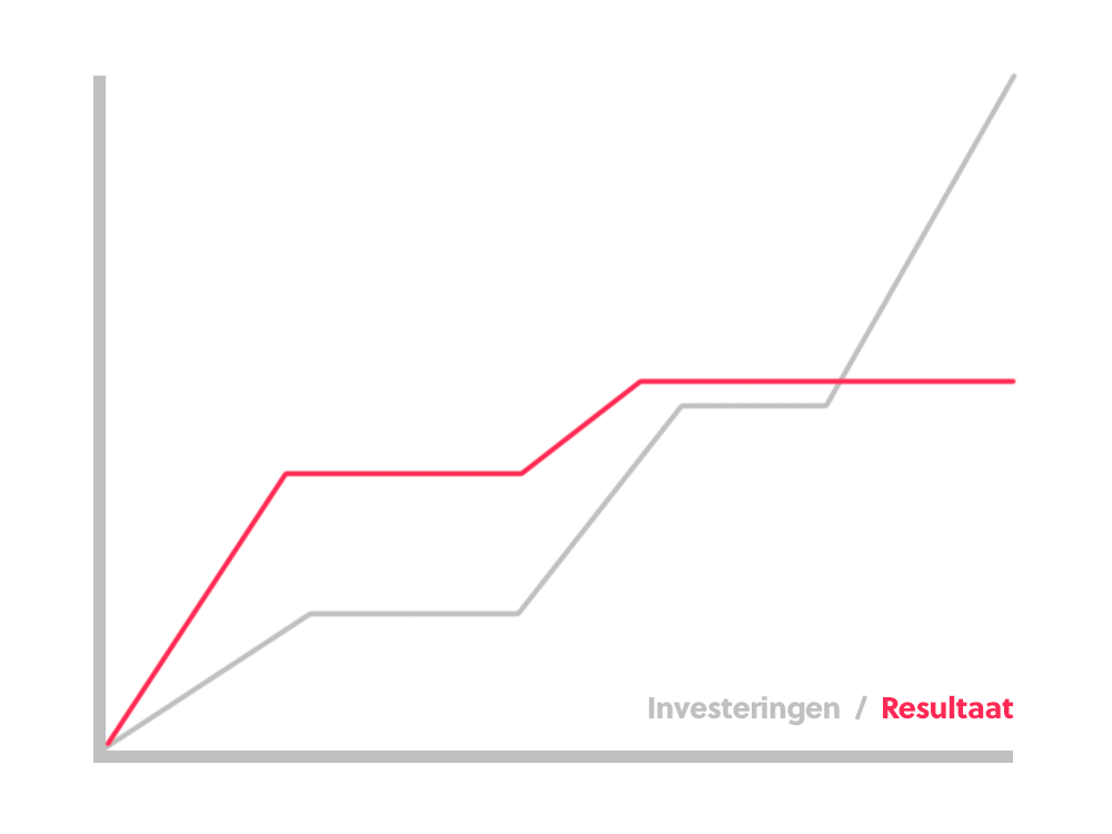 Investeringen en resultaten online marketing