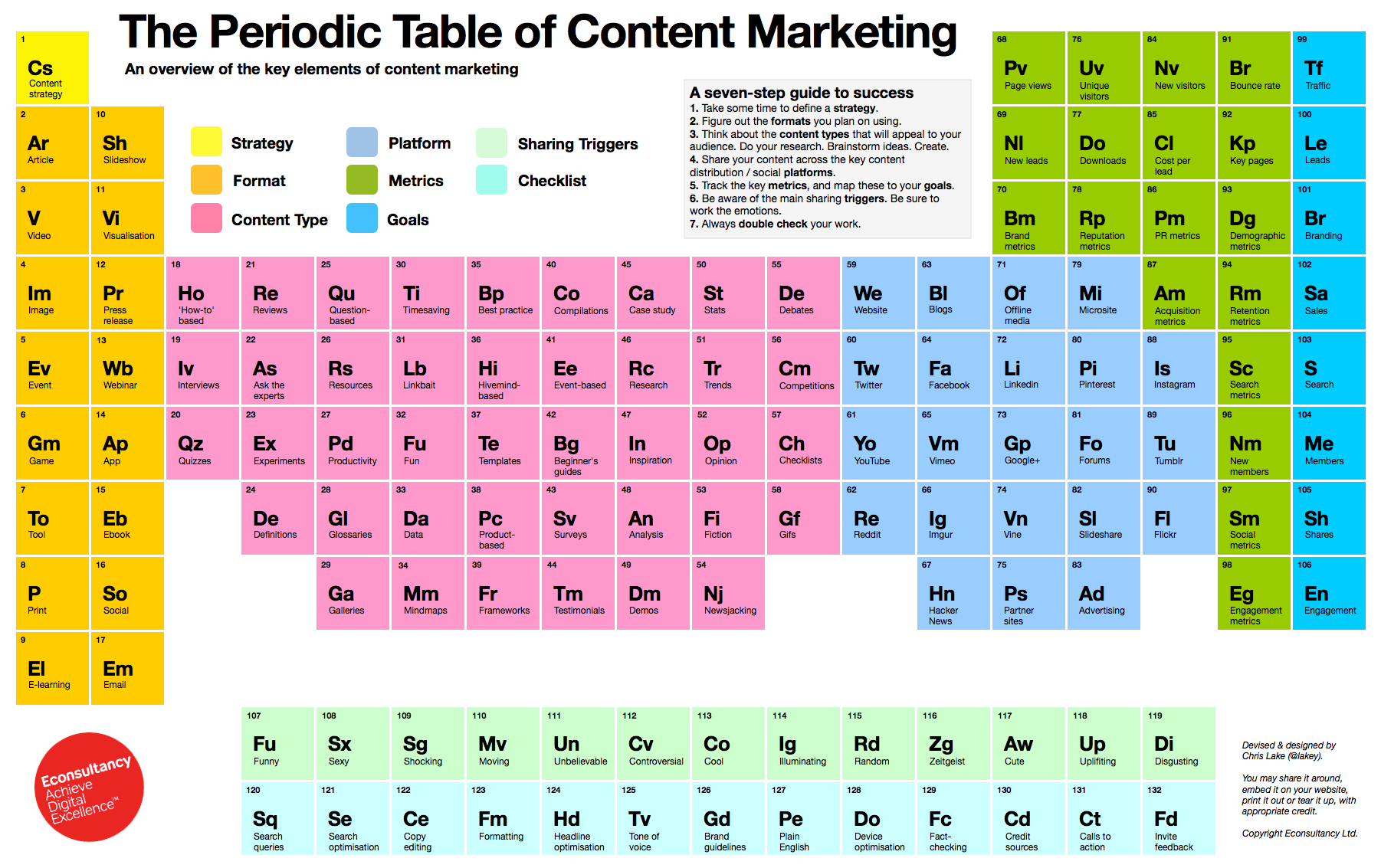 Periodieke tabel content marketing