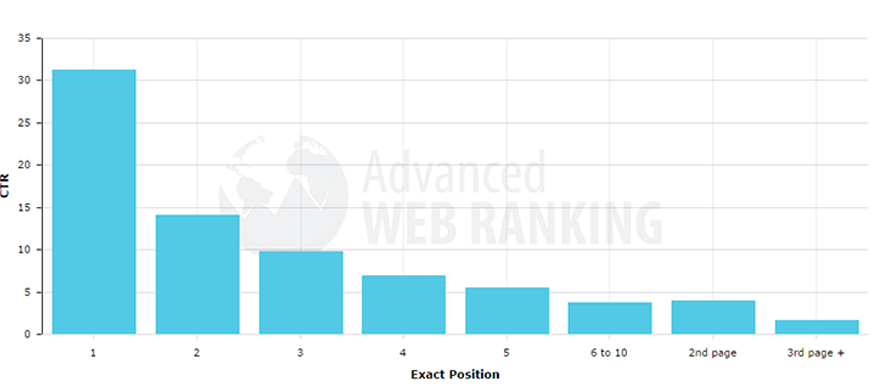 ranking google ctr