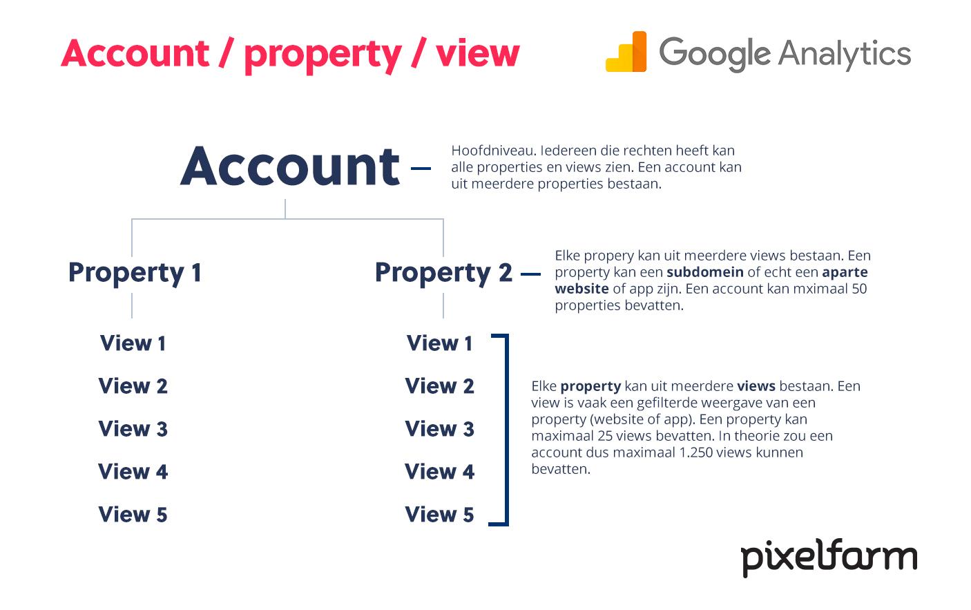 Verschil tussen accounts, properties en views