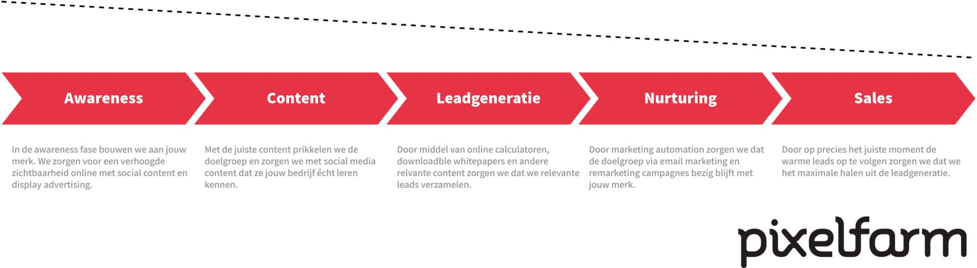 Online leadgeneratie funnel Pixelfarm