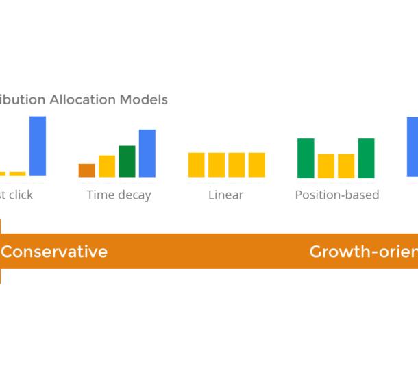 conversie attributie modellen